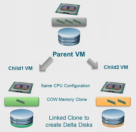 Thoughts on VMware project Meteor, Fargo and APP Volumes