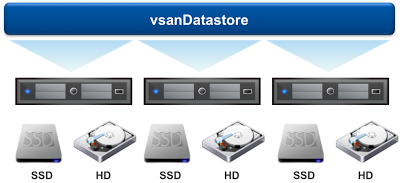Citrix support for VMware VSAN