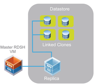 VMworld2015: Composer for RDSH