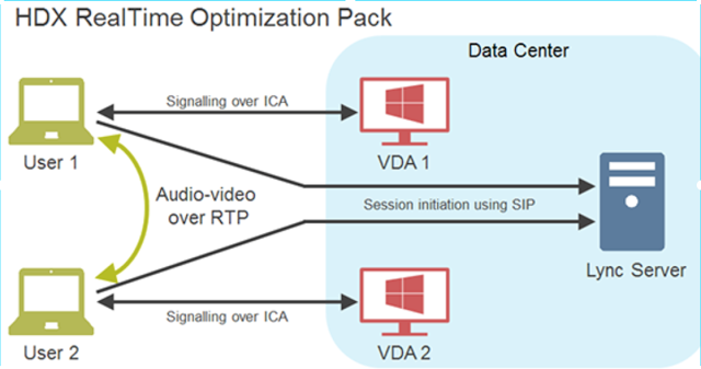 Citrix HDX Realtime Optimization Pack 2.0
