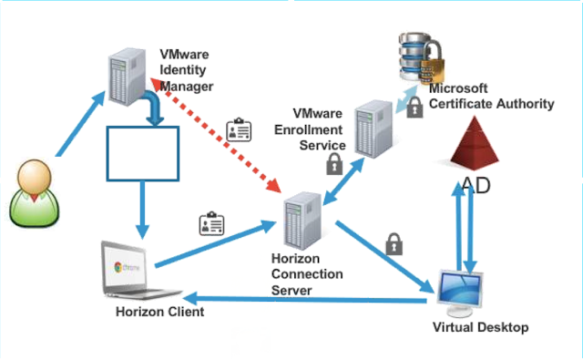 VMware Horizon 7 – announcements