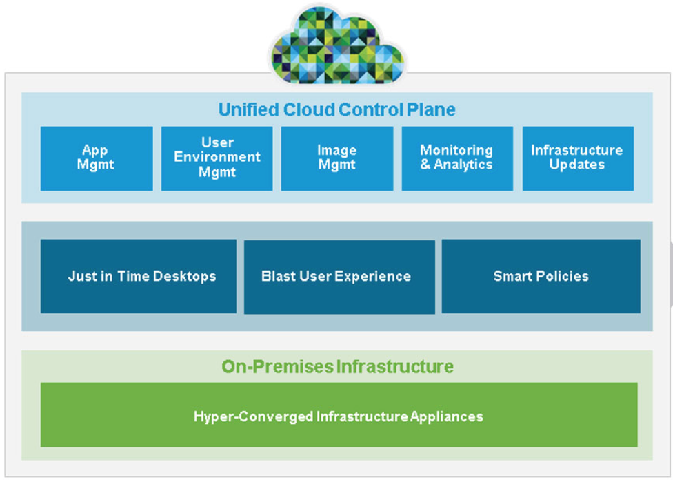 VMware Horizon Air Hybrid mode is coming where does that leave Citrix?