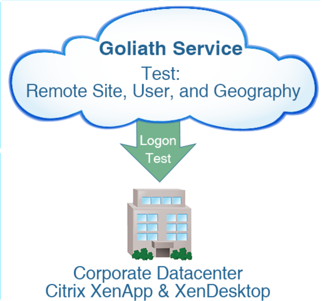 "Goliath renames their ""Citrix hosted Logon simulator"" to ""App Availability testing for Citrix"""