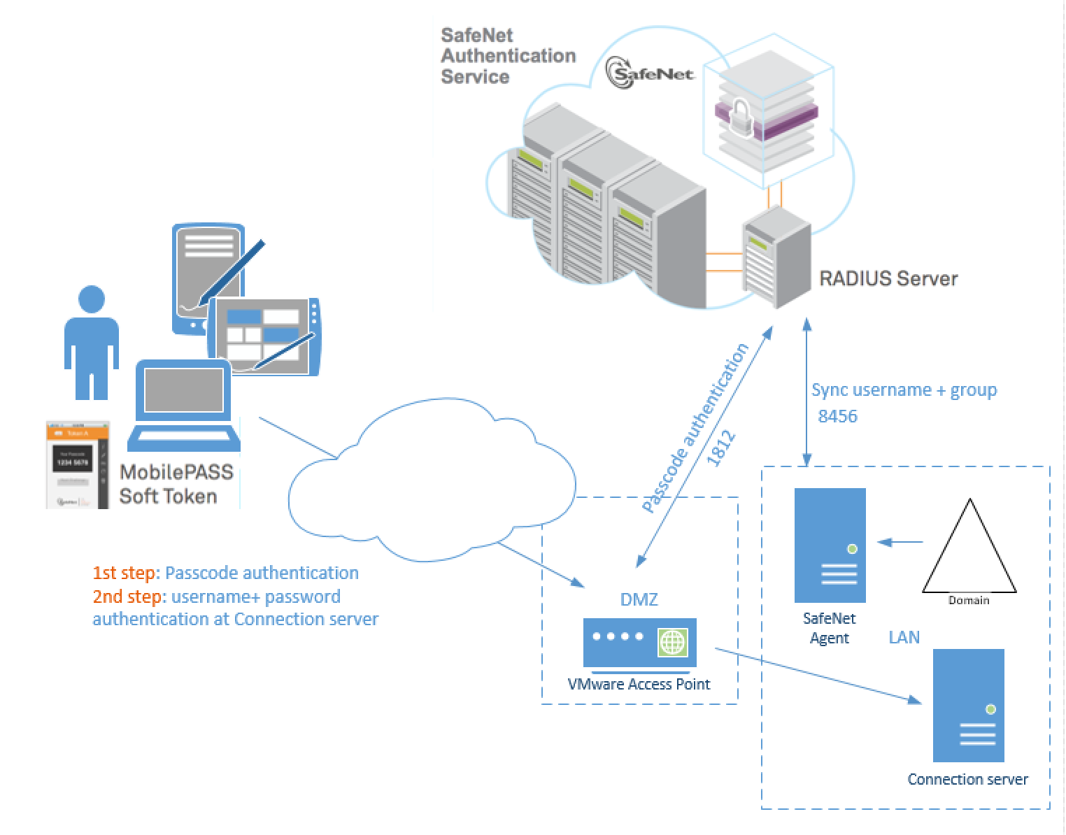 VMware Access Point Radius two-factor authentication with SafeNet (SAS)