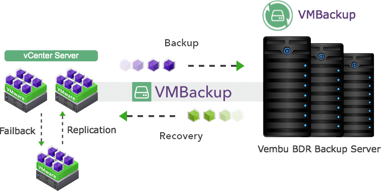 Vembu BDR Suite – a brief overview